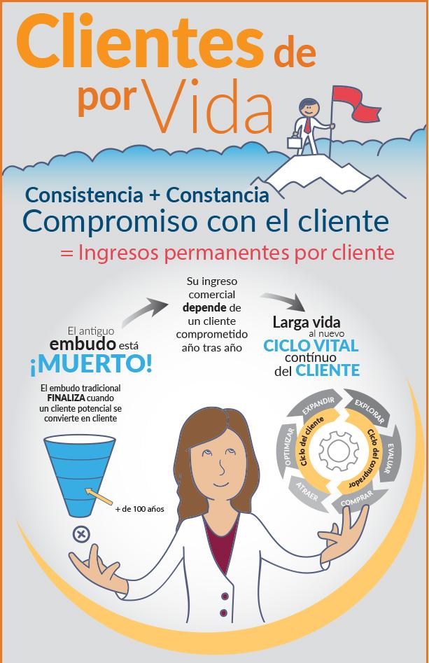 Como crear fidelidad de los clients